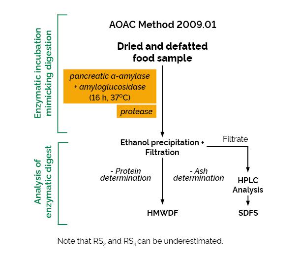 Scheme-K-INTDF INTDF Megazyme