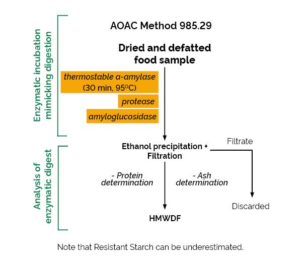 Scheme-K-TDFR-200A TDFR Megazyme