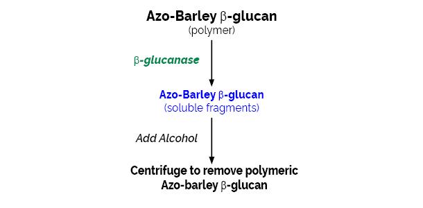 Scheme-K-MBGL MBGL Megazyme