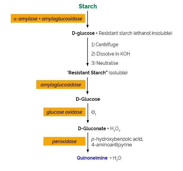 Scheme-K-RSTAR RSTAR Megazyme