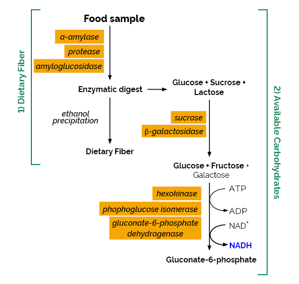 Scheme-K-ACHDF K-ACHDF Megazyme