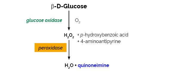 Scheme-K-GLOX GLOX Megazyme