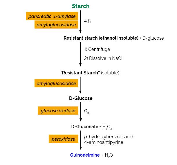 Scheme-K-RAPRS RAPRS Megazyme