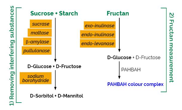 scheme-K-FRUC FRUC Megazyme