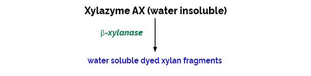 Scheme-K-XYLS XYLS Megazyme
