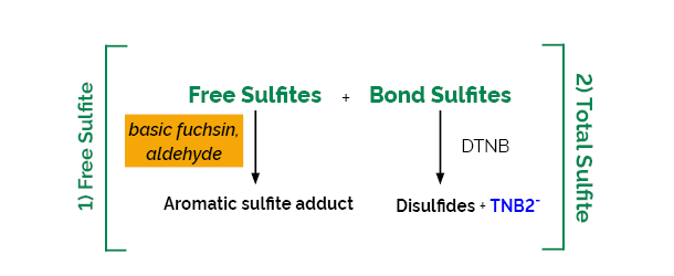 Total and Free Sulfite Assay Kit K-SULPH Scheme