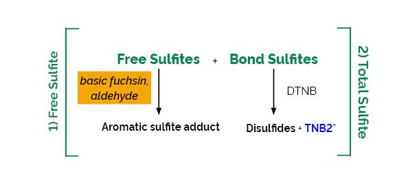 Scheme-K-SULPH SULPH Megazyme