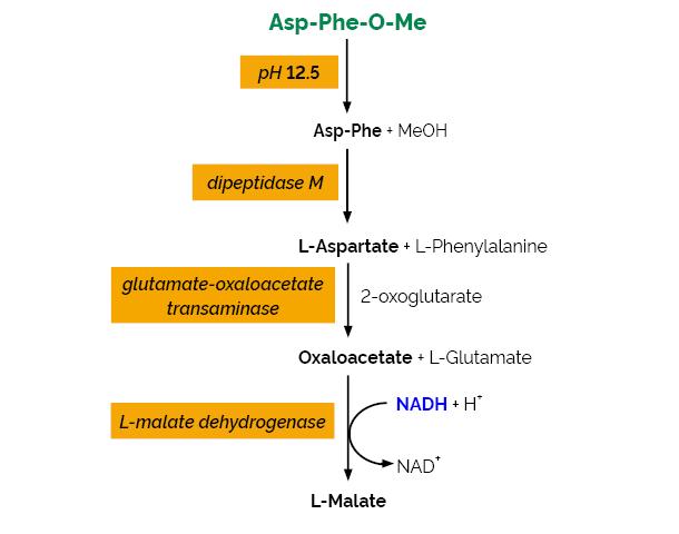 Scheme-K-ASPTM ASPTM megazyme
