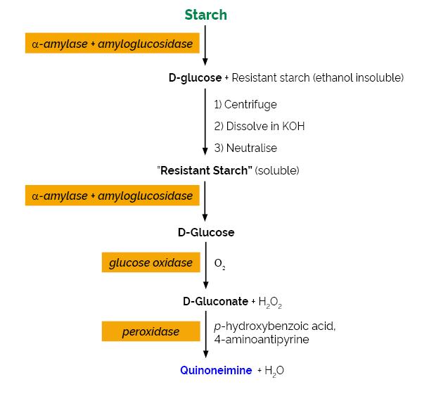 Scheme-K-RSTCL RSTCL Megazyme