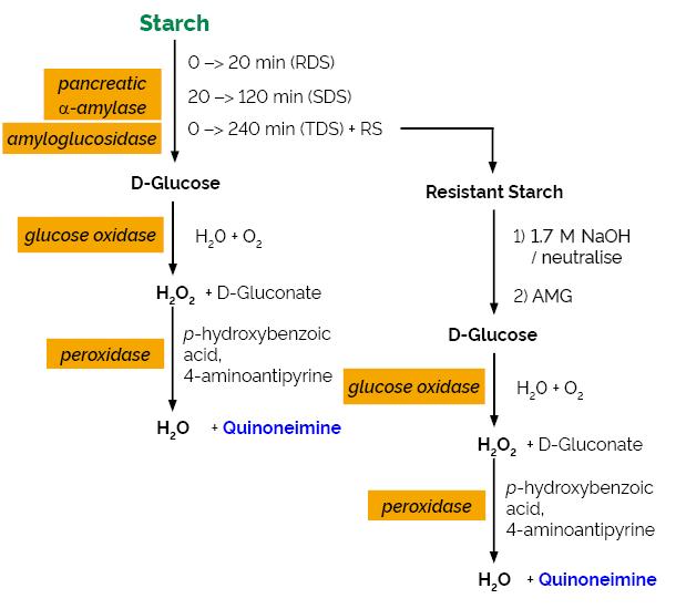 Scheme-K-DSTRS DSTRS megazyme